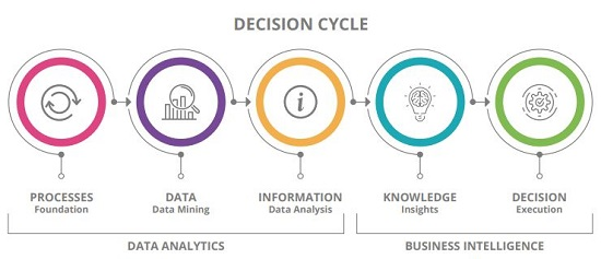The Decision Cycle